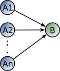 convergent connections